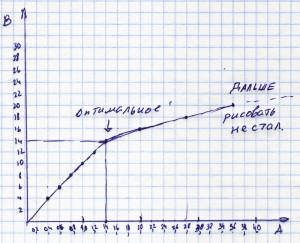 График вольт амперной характеристики