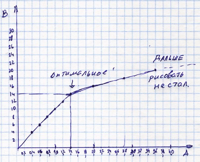 График вольт амперной
